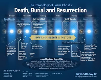 explain why the death and resurrection Why is the ascension of jesus christ important while there has been much emphasis on the death and resurrection of jesus,.